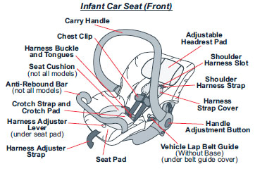 Parts Of A Child Car Seat