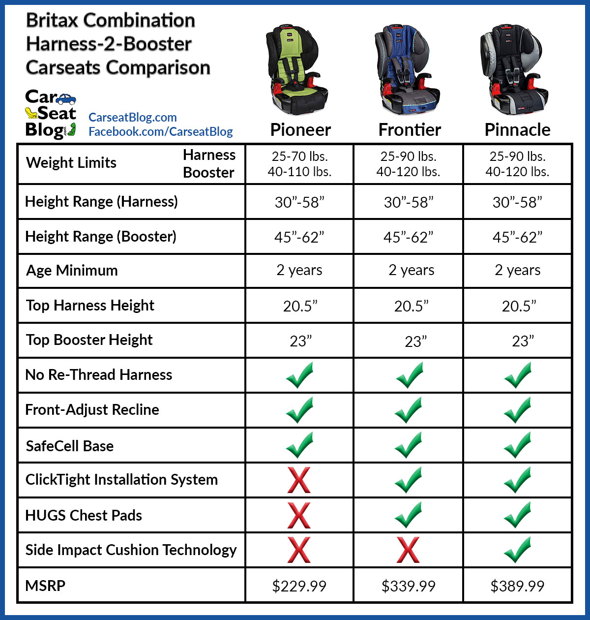 diono car seat comparison canada. Black Bedroom Furniture Sets. Home Design Ideas