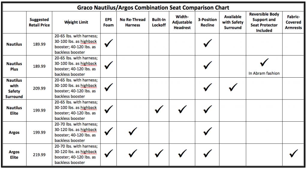 Nauti-Argos Comp Chart