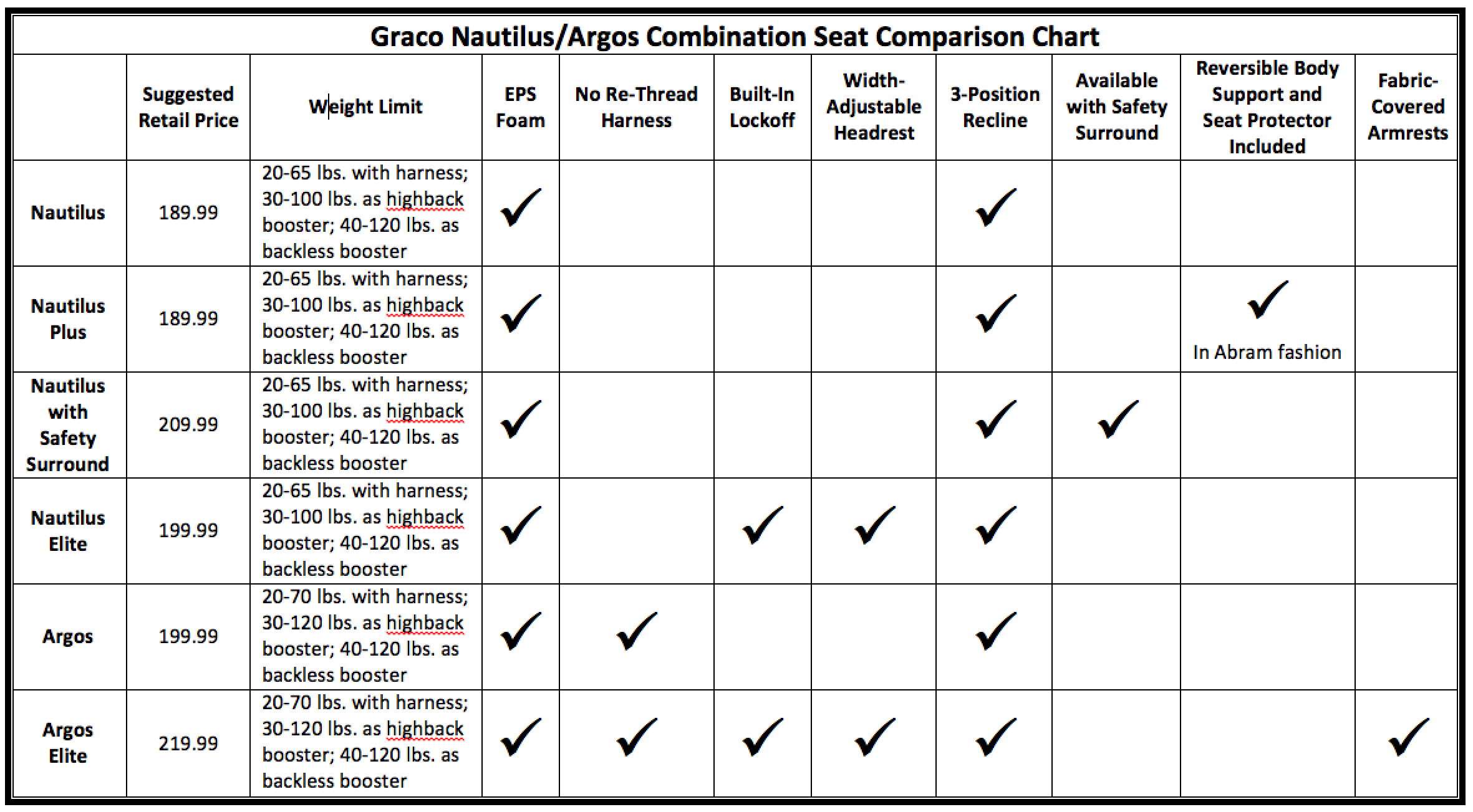 Graco Booster Seat Height And Weight