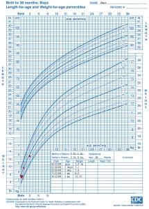 CDC growth chart boys