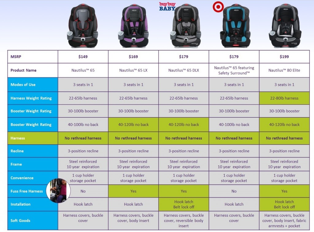 Nautilus Comparison Chart - 7.2015