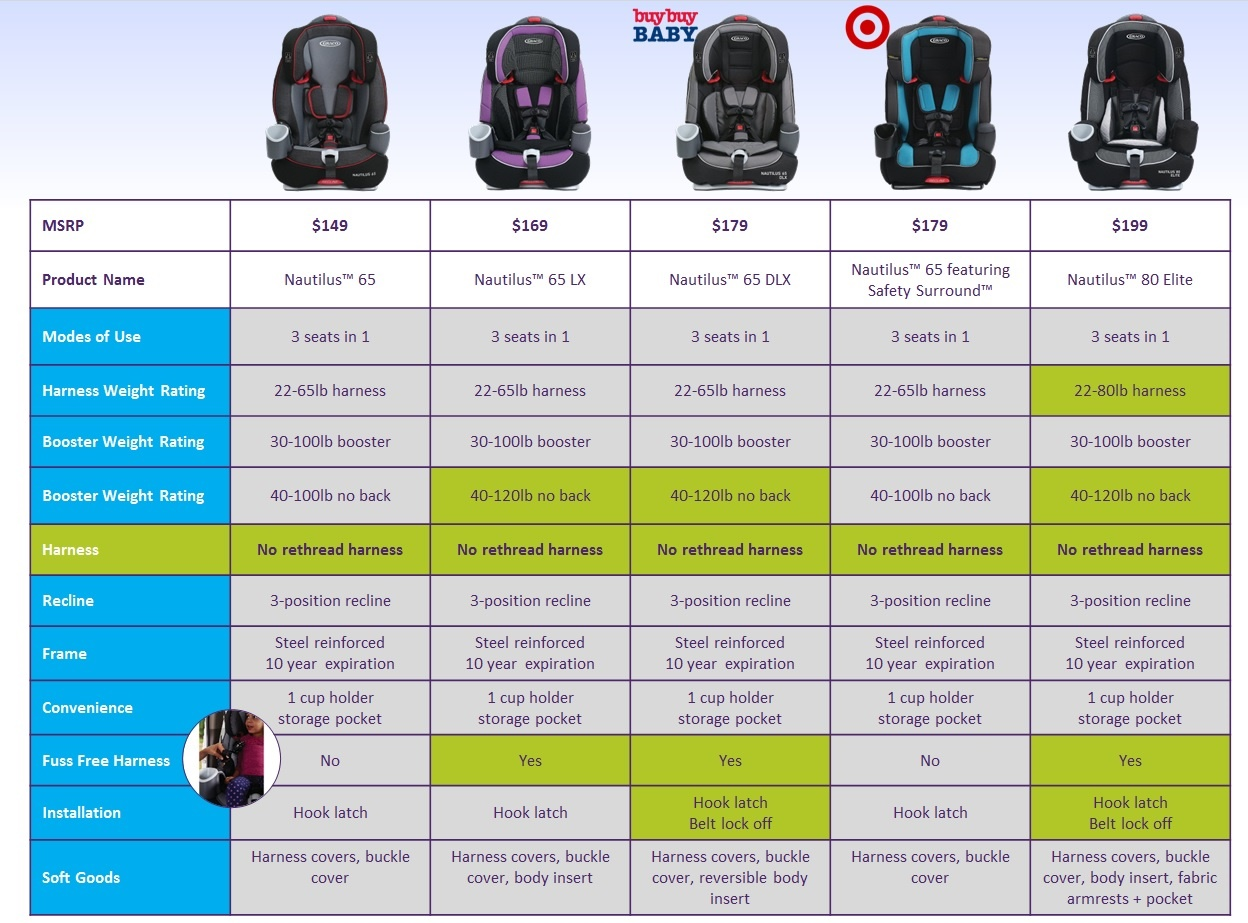 Graco Car Seat Safety Ratings