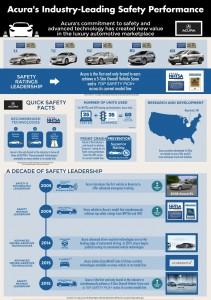 Acura Safety v3.0