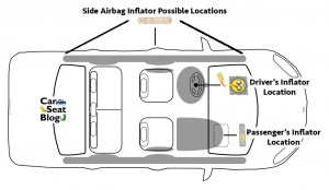 Inflator locations