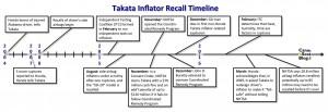Takata Timeline