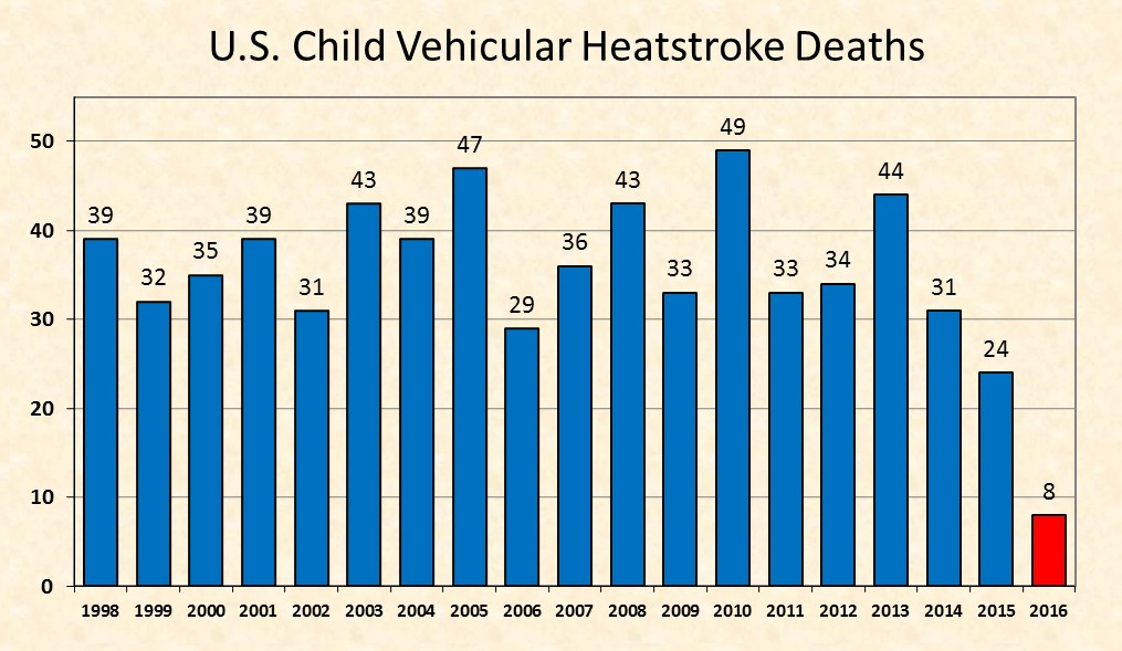 Heat stroke deaths chart - 5.2016