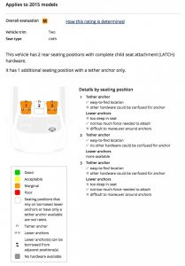 2015-toyota-prius-latch-rating
