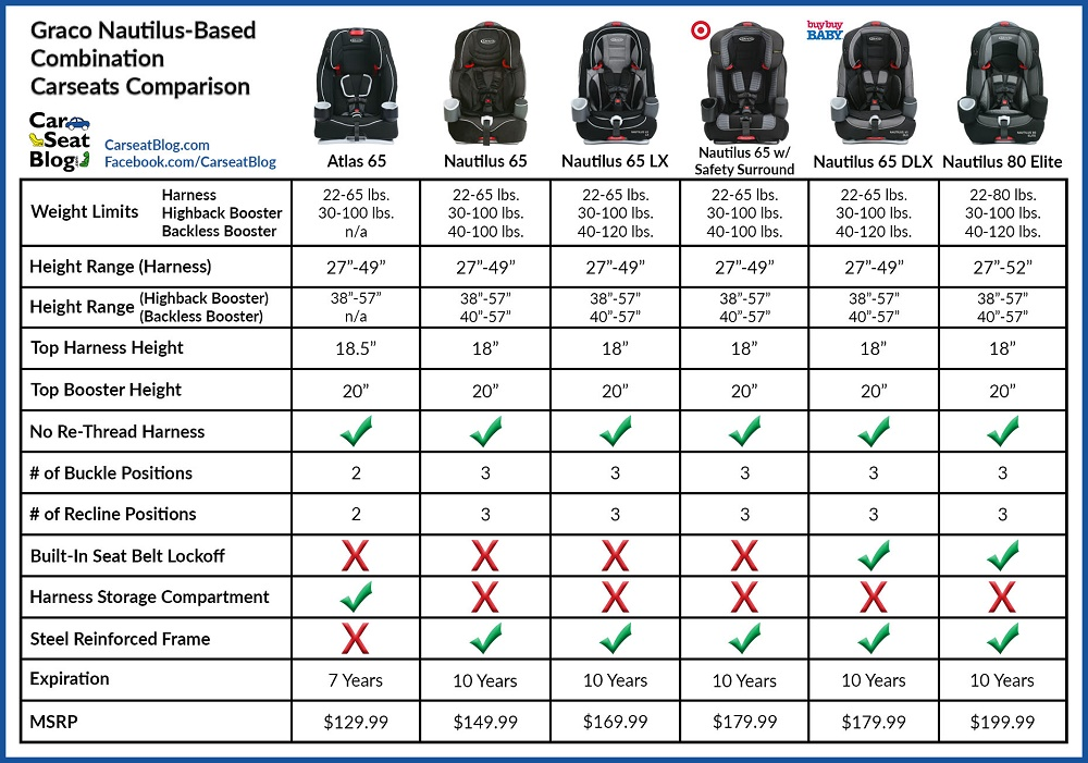 Toddler Car Seat Comparison