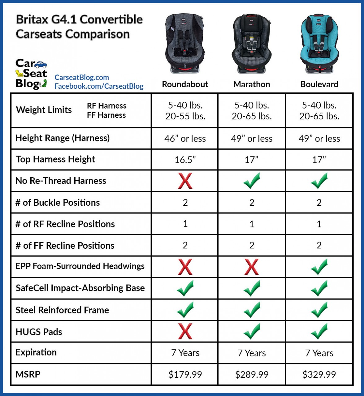 Rear Facing Convertible Cat E Comparison Article You Can Also Compare Individual Seats Against Each Other By Using Our Tool